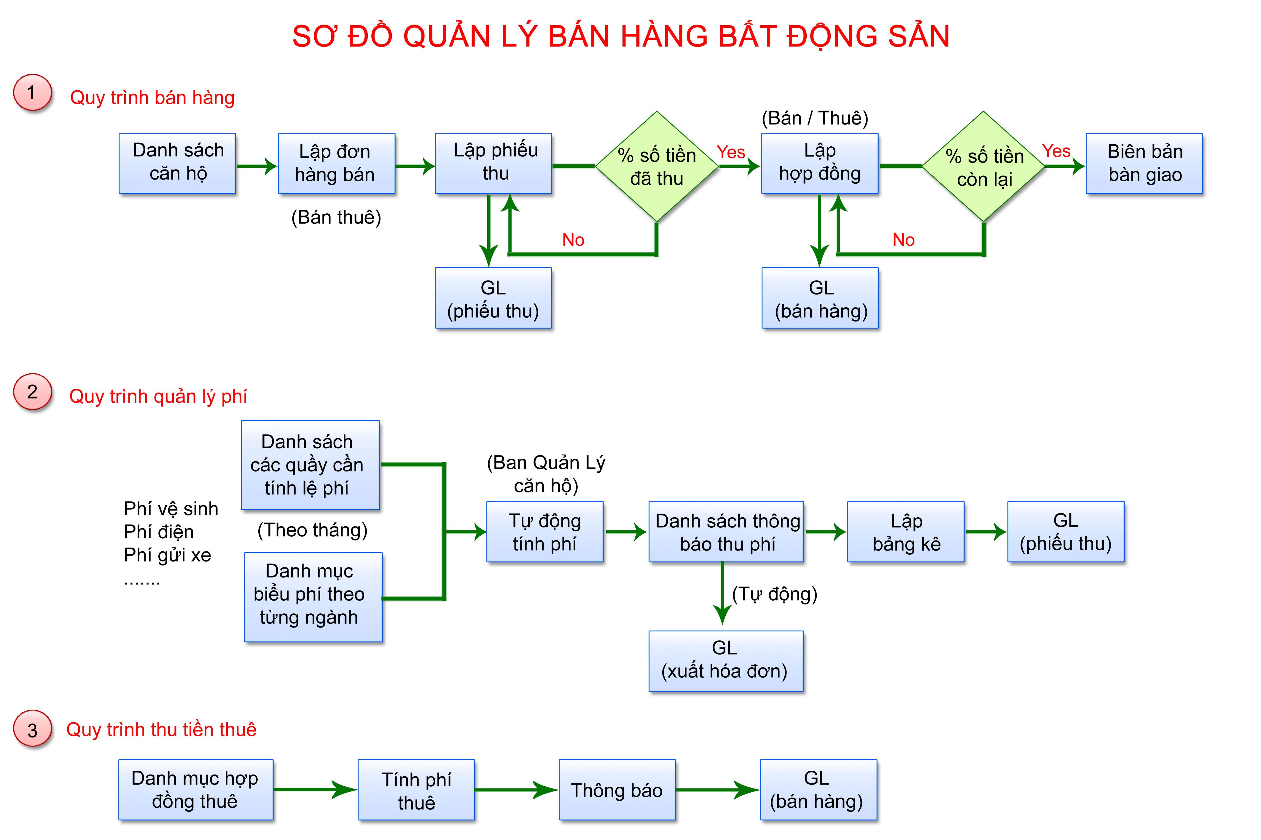 quan-ly-bat-dong-san